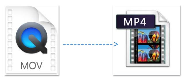 MacでMOVをMP4に変換する方法